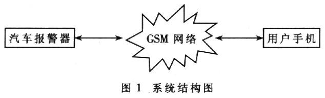 基于GSM网络的汽车防盗报警系统设计