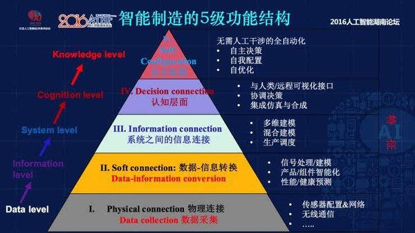 智能制造的实现需要一个5层的金字塔结构
