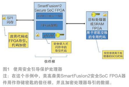 物联网中的硬件安全性