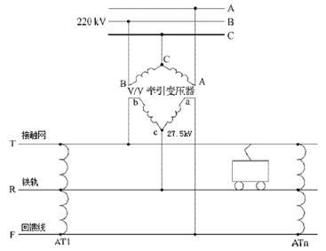 引供电系统主要由牵引变电站(变电所),自耦变压器at,接触网t