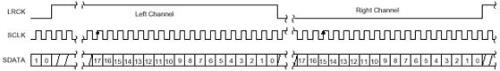 I2S总线原理及其实例
