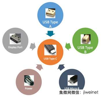 USB Type-C设计考量千头万绪  参考设计搞定大小麻烦事