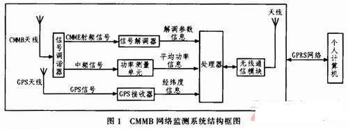 基于STM32的CMMB智能网络监测系统的设计与实现