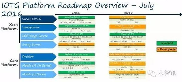 英特尔物联网Roadmap曝光 将与ARM展开厮杀