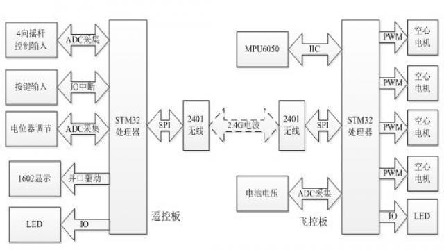 基于STM32设计的四轴飞行器飞控系统