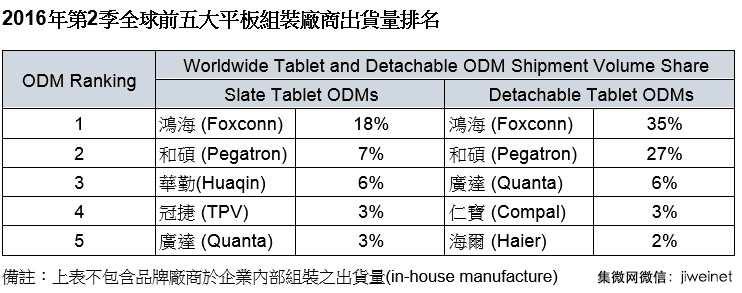 IDC:第二季全球平板组装厂出货排行榜