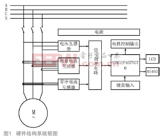 基于STM32的电机保护系统设计