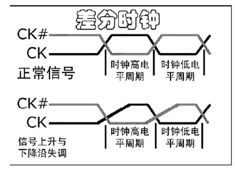 DDRx的关键技术介绍(上)