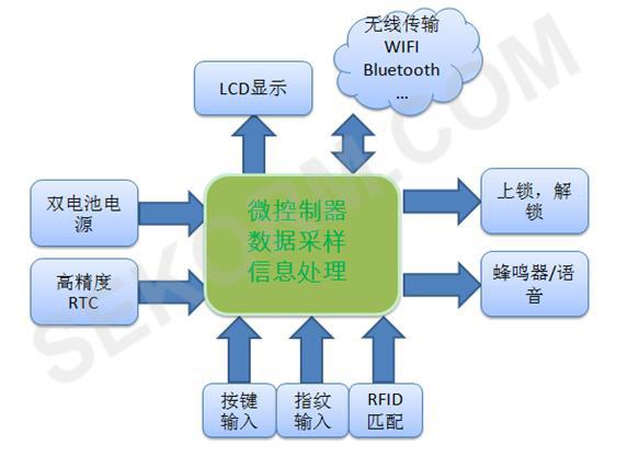 智能门锁的贴心管家:内置32.768kHz晶振的RTC