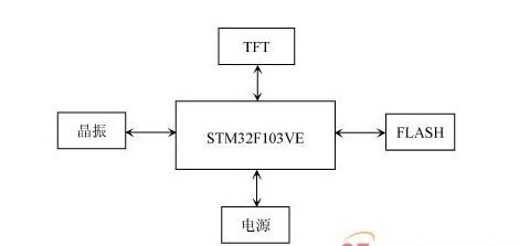 STM32 FSMC接口驱动TFT-LCD设计