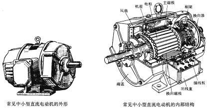 电动汽车的四种驱动电机比较