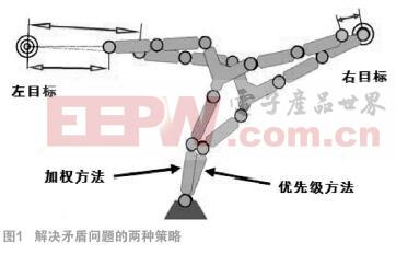 基于Kinect人体动态三维重建