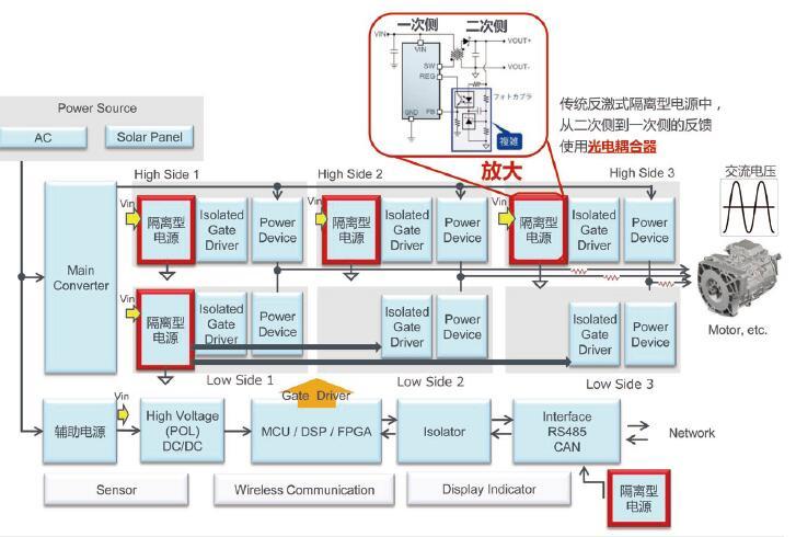 不用光耦,ROHM工业变频器用隔离型电源控制IC登场