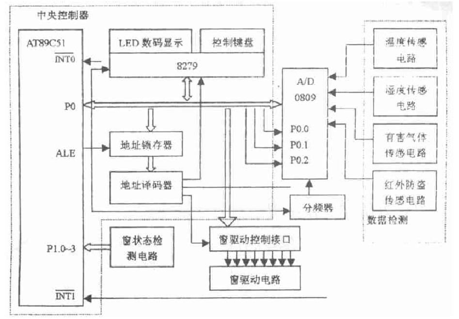 基于单片机的智能窗控制系统设计方案