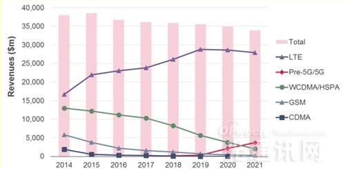Ovum重磅报告:2016年RAN供应商市场份额及收入预测