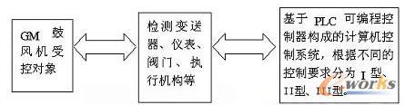 基于PLC构成GM离心鼓风机组的计算机控制系统
