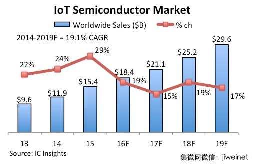 IC Insights下修物联网半导体市场预测