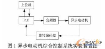 基于PLC的异步电动机综合控制系统设计