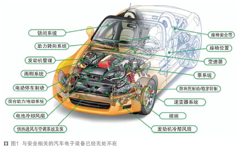 功能安全对于汽车供应链的挑战