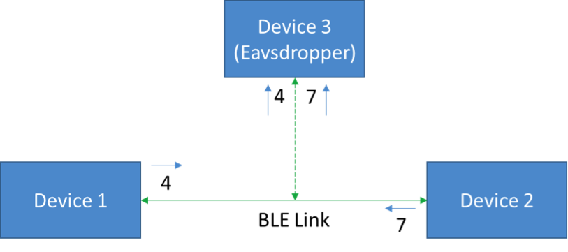 """""""图1:在被动窃听攻击中,第三台设备偷偷窃听两个设备之间的通信。"""""""
