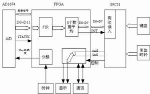 FPGA实现的FIR算法在汽车动态称重仪中的应用