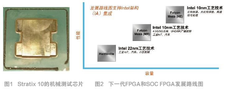Intel PSG有四大研发投资方向