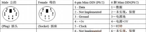 用单片机pic16f877a实现鼠标数据的采集
