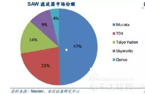 5G将至 众半导体商谁将成大赢家?