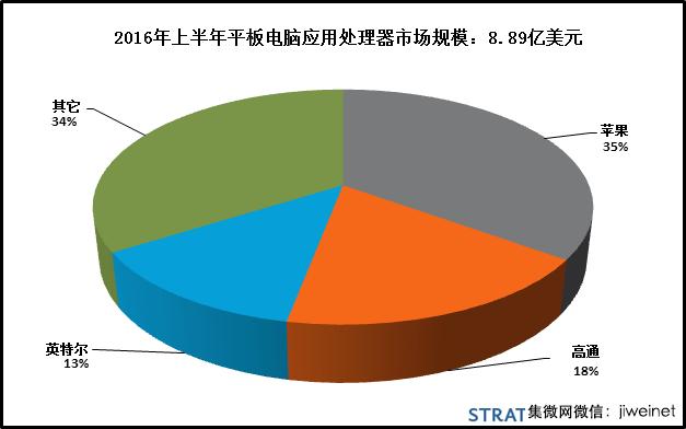 SA:2016年上半年平板电脑应用处理器收益排行榜