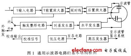 基于SPCE061A的通用示波器存储功能扩展设计