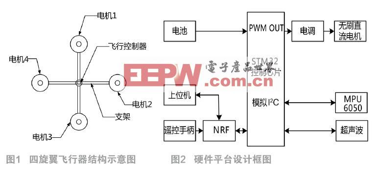 四旋翼飞行器控制系统设计