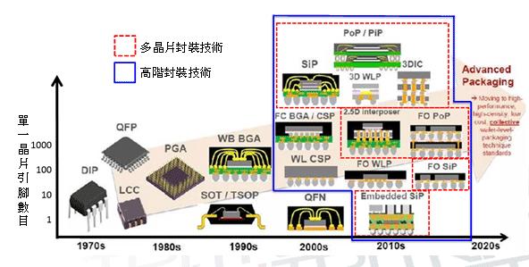 先进封装工艺WLCSP与SiP的蝴蝶效应