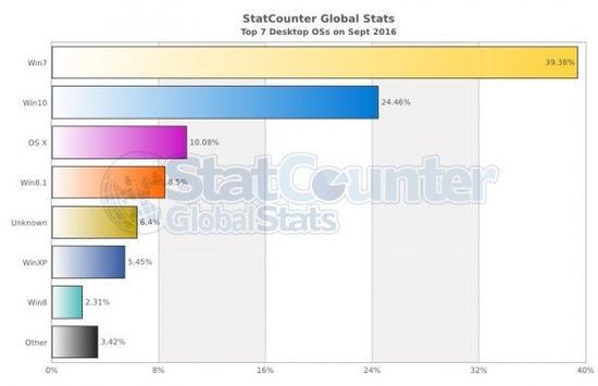 9月全球桌面系统份额:Win7为39.38%,Win10达24.46%