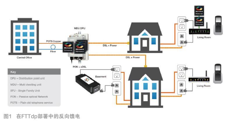 反向馈电:以低成本实现快如光纤的DSL