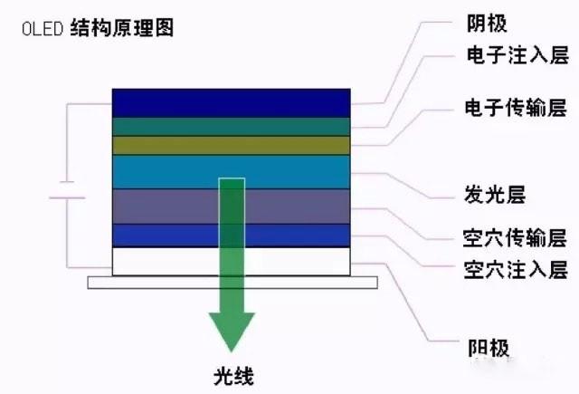 led面板结构