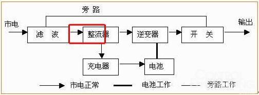 图2:在线式ups运作框图