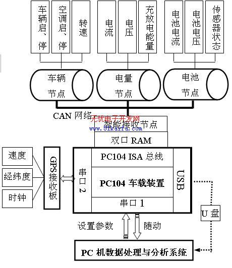 图1 系统总体结构框图