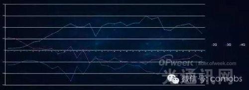 电信联通为何高调公布FDD 4G网络全球占比?