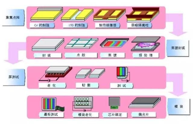 PMOLED的典型工艺流程   (备注:PMOLED也属于OLED,但结构比AMOLED简单,没有TFT。)   印刷技术   OLED屏幕每个像素灯泡除了是蒸上去的,还可以选择印出来。用喷墨打印机来举个例子,喷墨打印机是把墨水喷到纸上,从而呈现出文稿或图片。而印刷显示是使用印刷方式制作显示器的有机材料膜层,是一种工艺方法。实现了印刷显示后,可以印刷不同面板,如果喷的是OLED材料,那就是OLED面板;喷的是量子点材料,那就是量子点显示面板。印刷OLED,简单说,就是通过喷墨印刷设备上