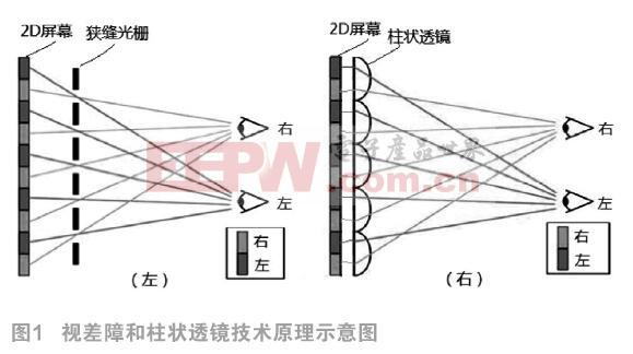 一种裸眼3D电视系统的设计方案*