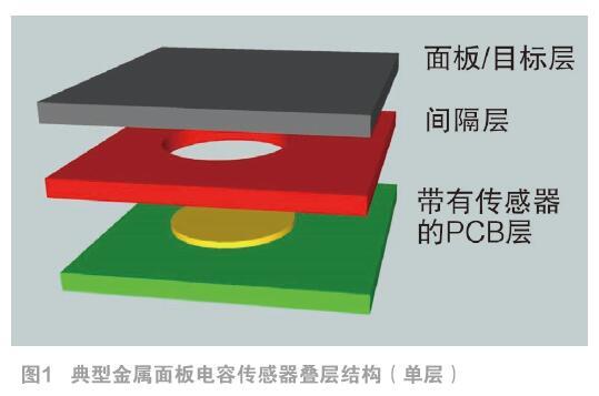 传感器设计意识:现有金属面板电容传感器技术及其适用性概述