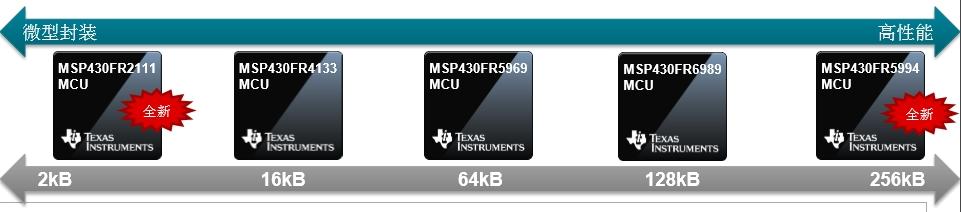 TI为MSP430 MCU的FRAM做加减,使性能更高或成本更低