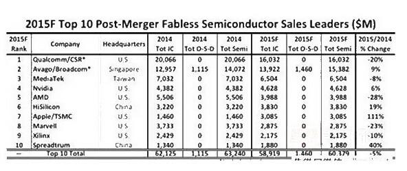 中国IC产业进入成长阶段 培育龙头企业机正逢其时