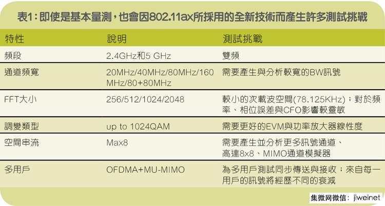 透视802.11ax:解读下一代无线网路标准