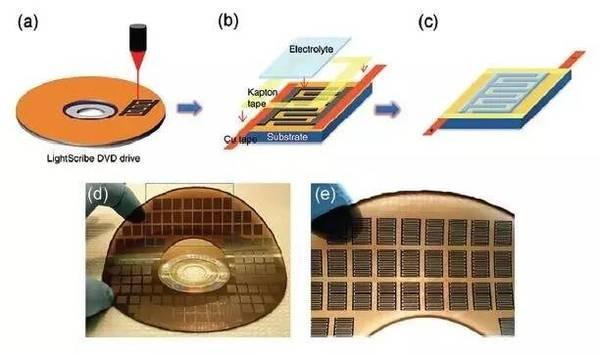 充分理解石墨烯材料的微观结构和电化学性能之间的构