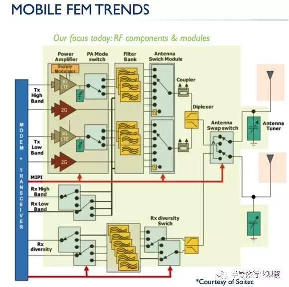 手机中FEM越来越重要 国产射频的机会在哪里?