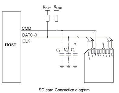 基于ARM含SD控制器的SD卡的SDIO模式驱动解析