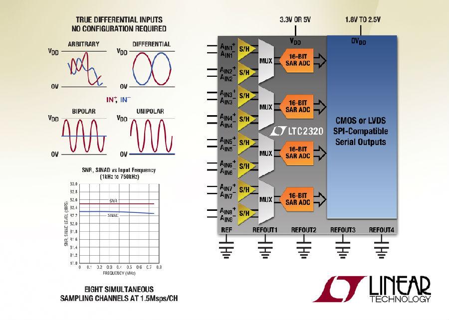 每通道1.5Msps快速16位8通道同时采样SAR ADC在高达奈奎斯特频率保持AC性能