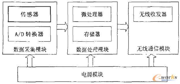 无线传感器网络节点体系结构