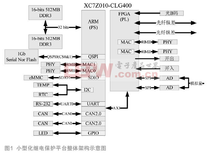 基于ZYNQ嵌入式小型化继电保护平台设计实现